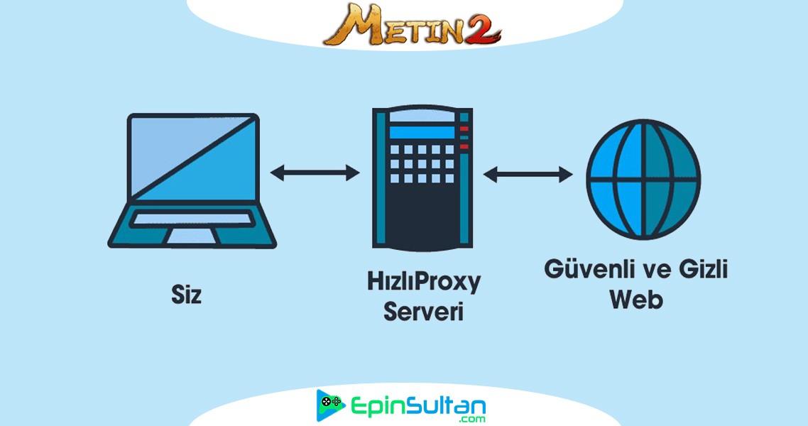 Metin2 Proxy Nasıl Kullanılır? Proxy Nedir?